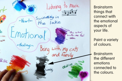MEDICINE WHEEL – Emotions, Emphasis, Mixed Media - Step Two