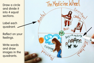MEDICINE WHEEL – Emotions, Emphasis, Mixed Media - Step One